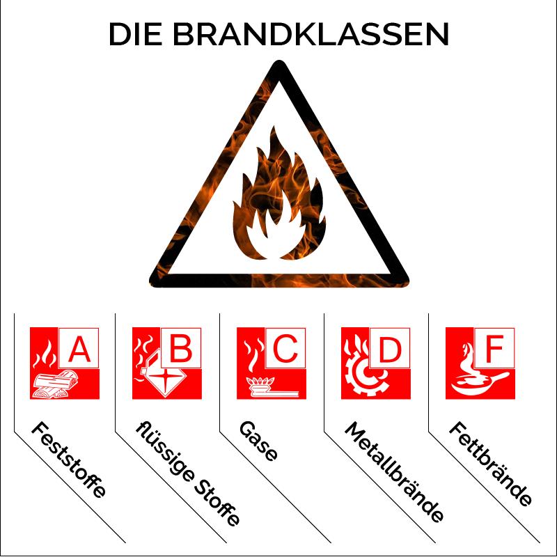 Brandklassen
