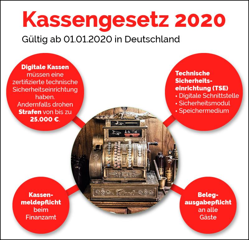 Kassengesetz 2020